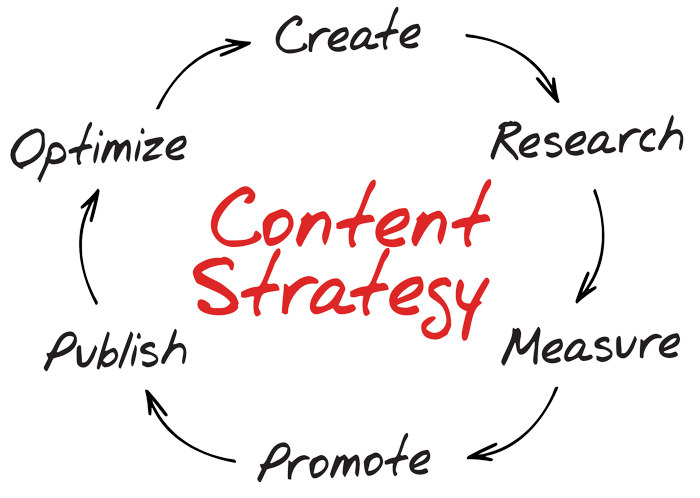 agencja content marketing